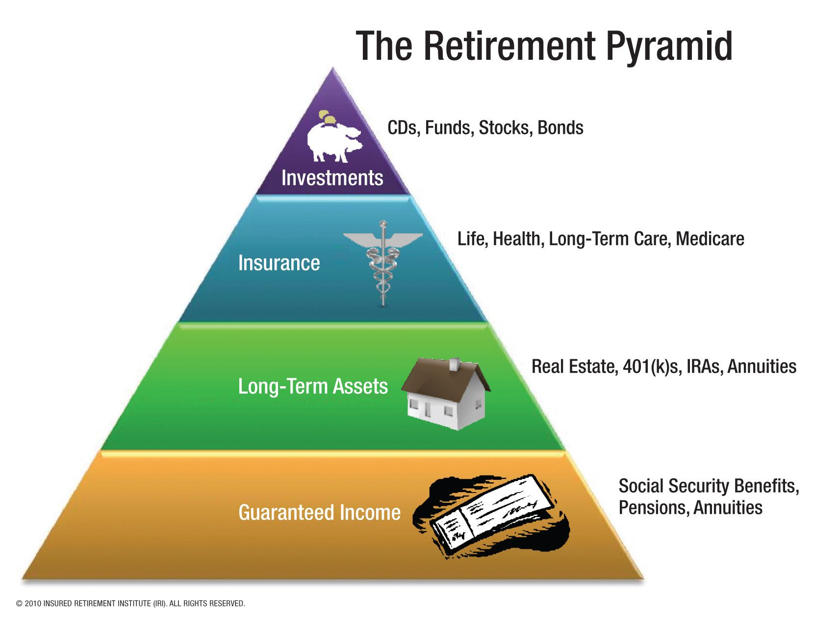 retirementpyramid